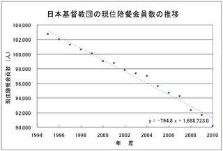 日本基督教団の現住陪餐会員数の推移.jpg
